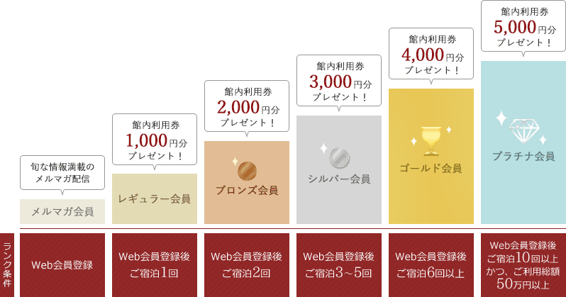 図:ランク